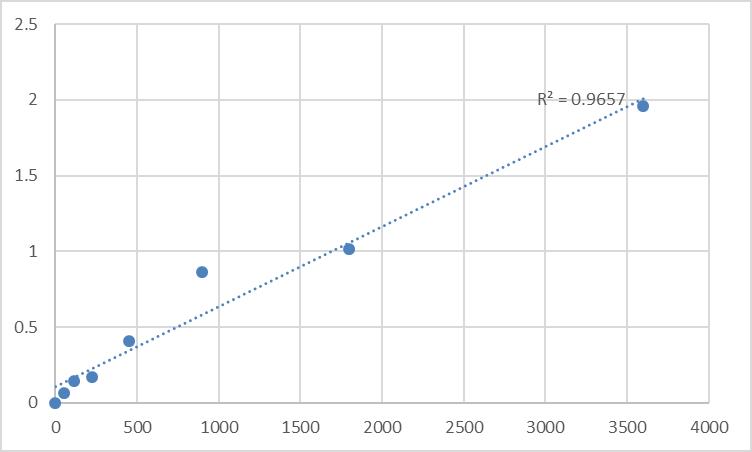 Fig.1. Human Myosin light chain 4 (MYL4) Standard Curve.