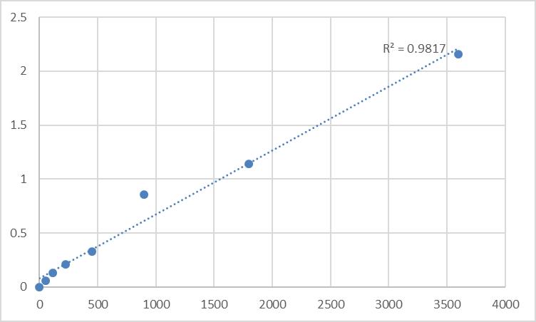 Fig.1. Human Myosin regulatory light chain 12B (MYL12B) Standard Curve.