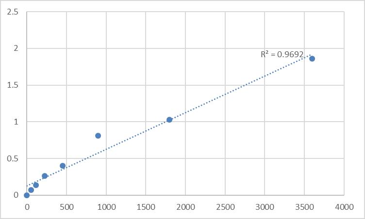 Fig.1. Human Soluble myosin heavy chain 1 (sMHC-1) Standard Curve.