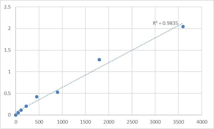 Fig.1. Human Mucin-6 (MUC6) Standard Curve.