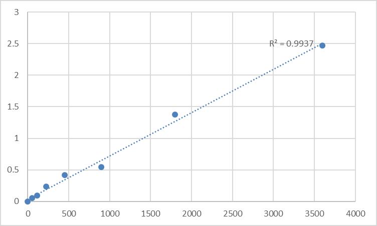 Fig.1. Human Mucin-5 subtype B (MUC5B) Standard Curve.