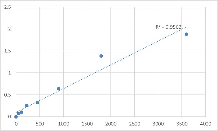 Fig.1. Human Mucin-3A (MUC3A) Standard Curve.