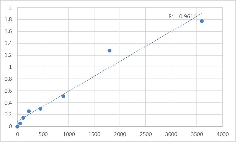 Fig.1. Human Carbohydrate antigen 125 (CA125) Standard Curve.