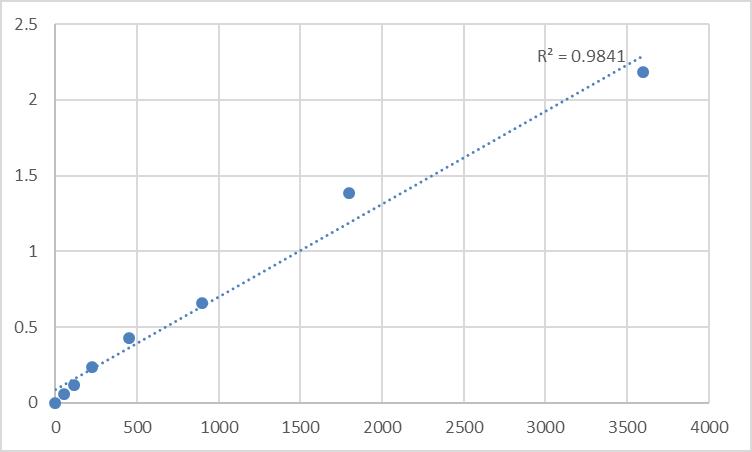 Fig.1. Human Mucin-15 (MUC15) Standard Curve.