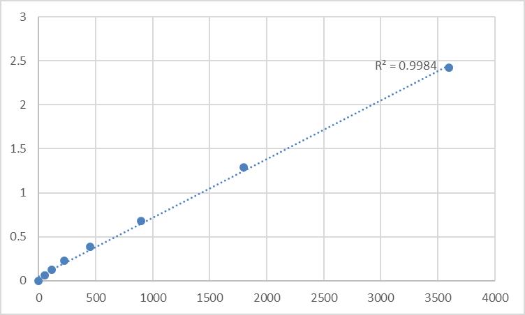 Fig.1. Human Metaxin 3 (MTX3) Standard Curve.