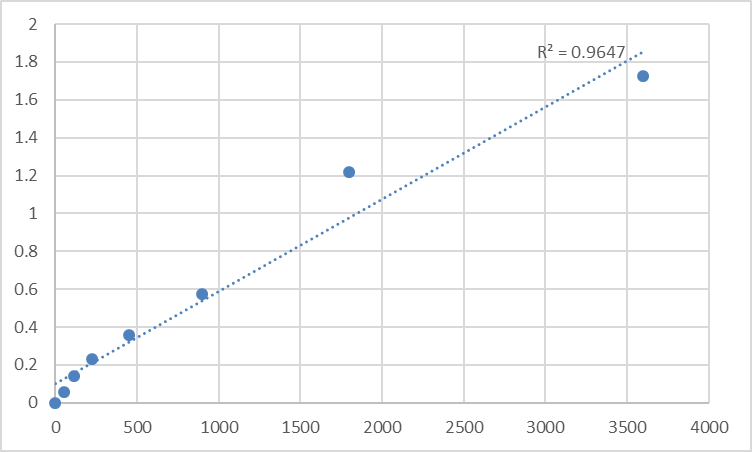 Fig.1. Human Microsomal triglyceride transfer protein large subunit (MTTP) Standard Curve.