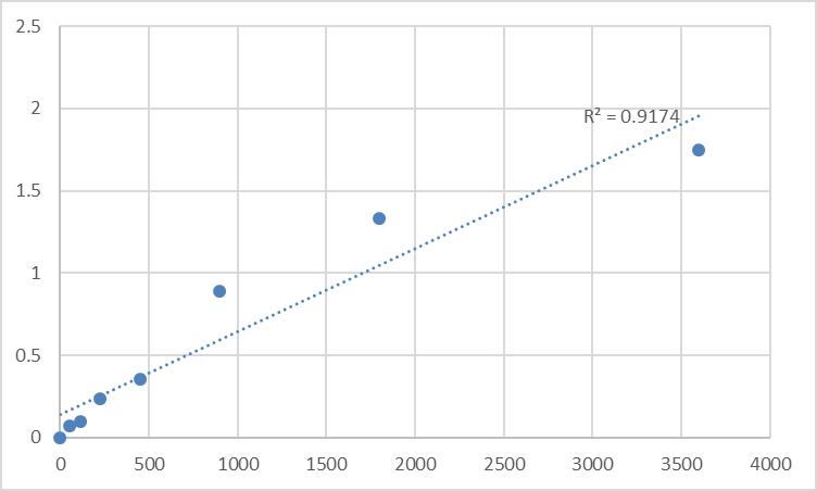 Fig.1. Human MTSS1-like protein (MTSS1L) Standard Curve.