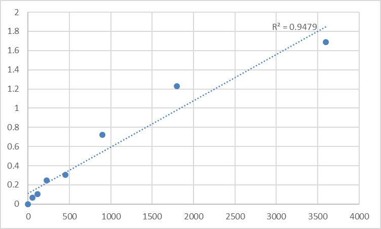 Fig.1. Human Methionine synthase reductase (MTRR) Standard Curve.