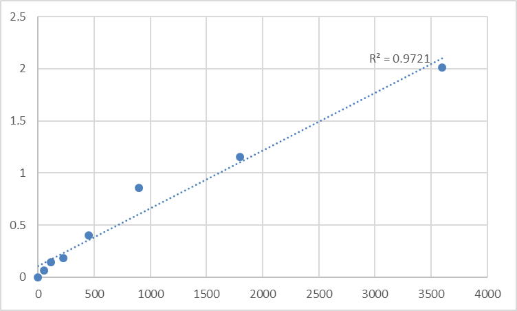 Fig.1. Human Peptide chain release factor 1-like, mitochondrial (MTRF1L) Standard Curve.