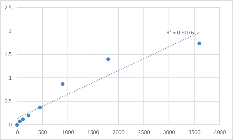 Fig.1. Human Peptide chain release factor 1, mitochondrial (MTRF1) Standard Curve.