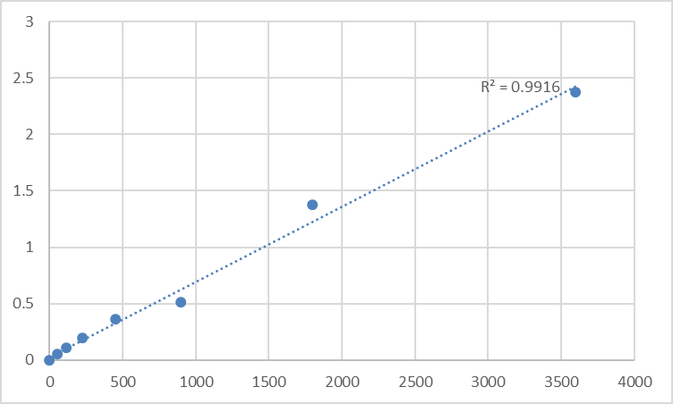 Fig.1. Human Poly (A) RNA polymerase, mitochondrial (MTPAP) Standard Curve.