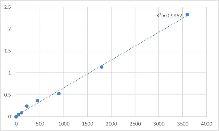 Fig.1. Human Mammalian target of rapamyein (MTOR) Standard Curve.