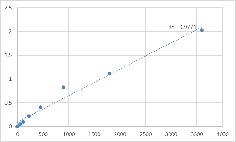 Fig.1. Human Melatonin receptor type 1A (MTNR1A) Standard Curve.