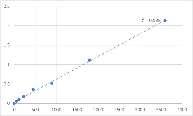 Fig.1. Human NADH-ubiquinone oxidoreductase chain 6 (MT-ND6) Standard Curve.