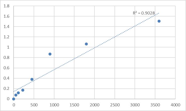 Fig.1. Human NADH-ubiquinone oxidoreductase chain 5 (MT-ND5) Standard Curve.