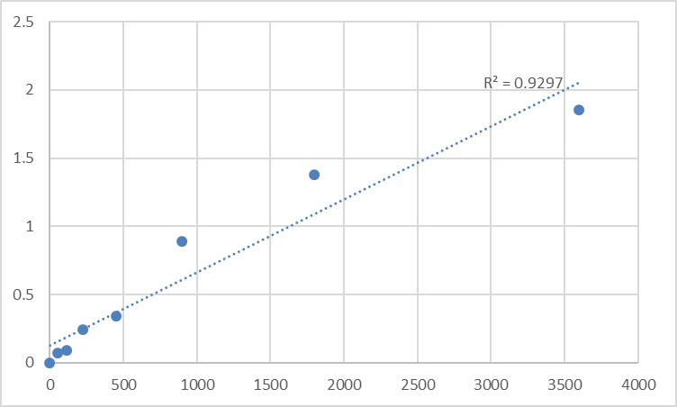 Fig.1. Human NADH-ubiquinone oxidoreductase chain 4 (MT-ND4) Standard Curve.