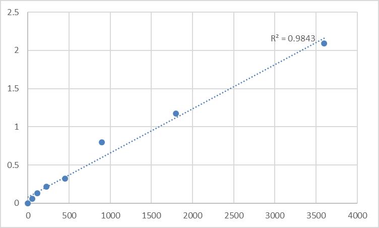 Fig.1. Human NADH-ubiquinone oxidoreductase chain 2 (MT-ND2) Standard Curve.
