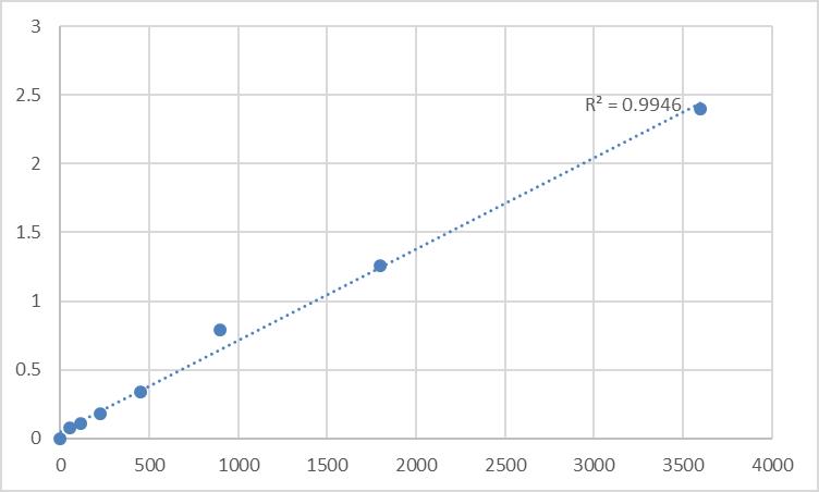 Fig.1. Human Myotubularin-related protein 9 (MTMR9) Standard Curve.