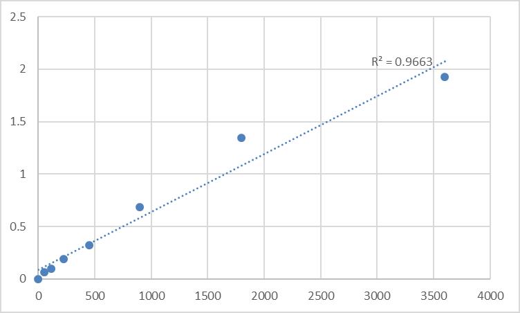 Fig.1. Human Myotubularin-related protein 7 (MTMR7) Standard Curve.