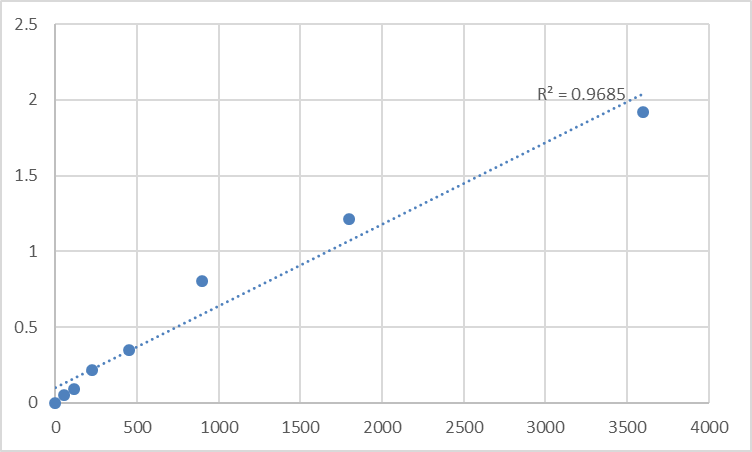 Fig.1. Human Myotubularin-related protein 4 (MTMR4) Standard Curve.