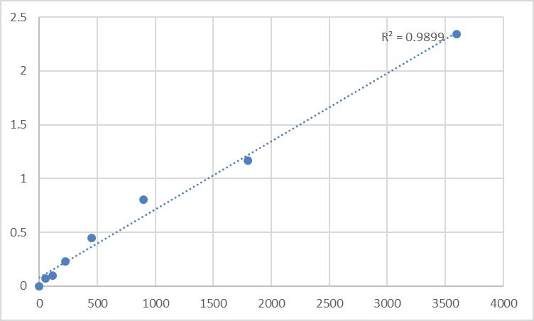 Fig.1. Human Myotubularin-related protein 12 (MTMR12) Standard Curve.