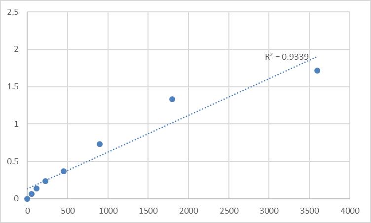 Fig.1. Human Protein LYRIC (MTDH) Standard Curve.
