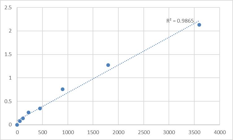 Fig.1. Human Metallothionein-4 (MT4) Standard Curve.
