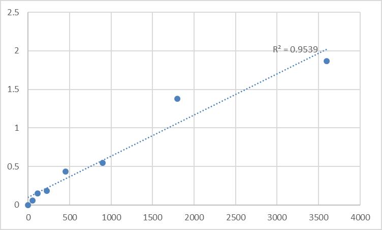 Fig.1. Human Metallothionein-3 (MT3) Standard Curve.