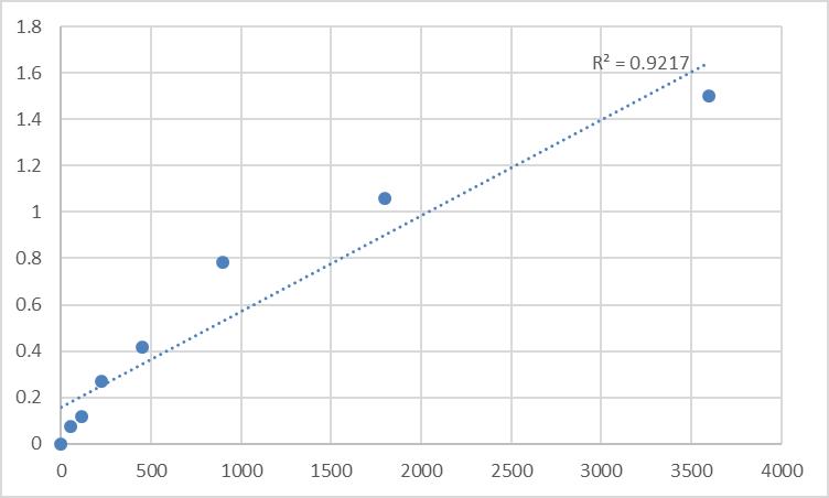 Fig.1. Human Metallothionein-1X (MT1X) Standard Curve.
