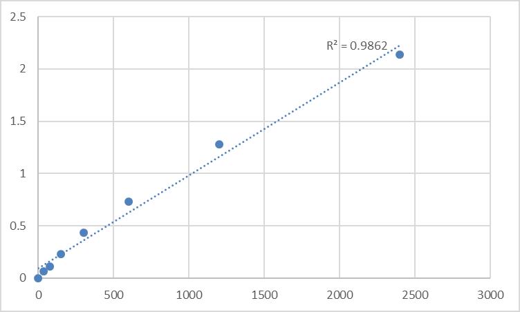 Fig.1. Human Metallothionein-1L (MT1L) Standard Curve.