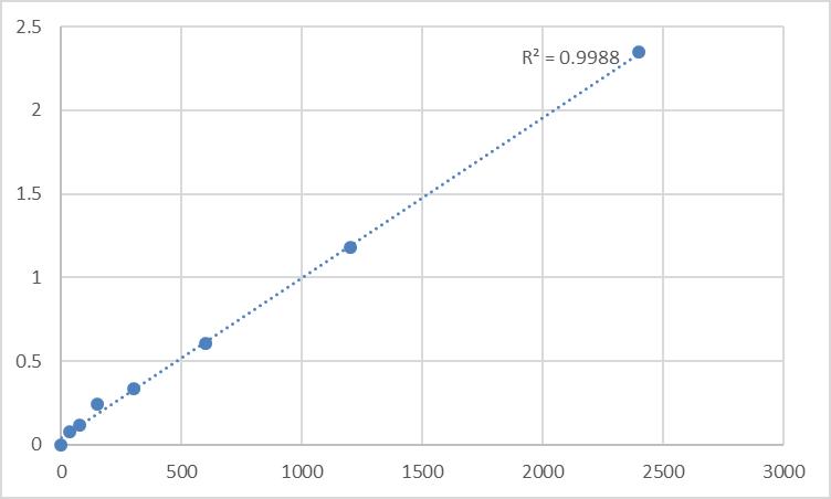 Fig.1. Human Metallothionein-1E (MT1E) Standard Curve.