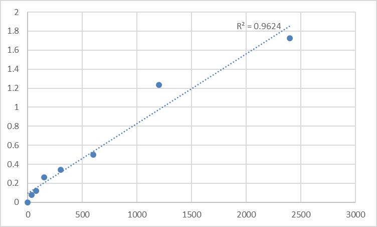 Fig.1. Human Metallothionein-1A (MT1A) Standard Curve.