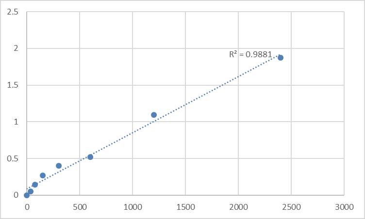 Fig.1. Human Methionine-R-sulfoxide reductase B2, mitochondrial (MSRB2/CBS-1/MSRB/CGI-131) Standard Curve.