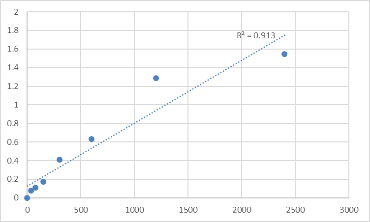 Fig.1. Human Protein MRVI1 (MRVI1) Standard Curve.