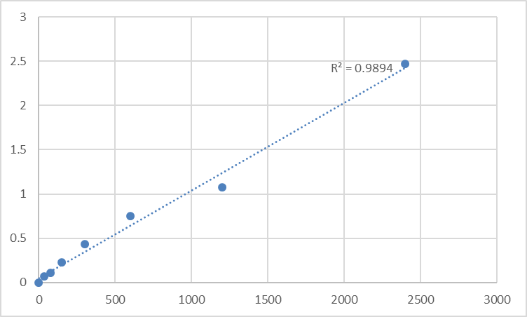Fig.1. Human 28S ribosomal protein S36, mitochondrial (MRPS36) Standard Curve.