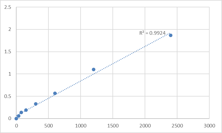 Fig.1. Human 28S ribosomal protein S30, mitochondrial (MRPS30) Standard Curve.