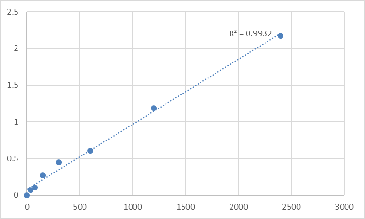 Fig.1. Human 28S ribosomal protein S27, mitochondrial (MRPS27) Standard Curve.