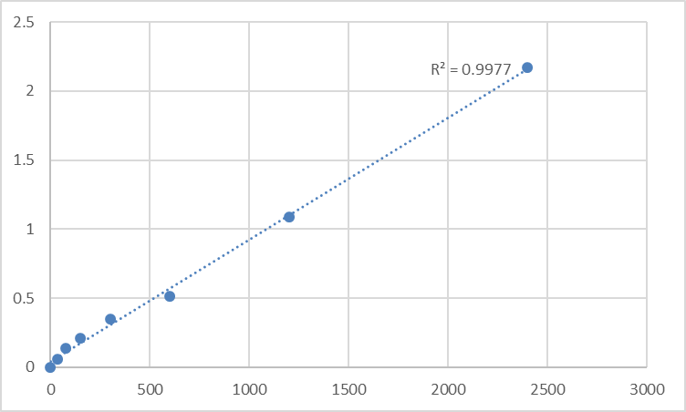 Fig.1. Human 28S ribosomal protein S26, mitochondrial (MRPS26) Standard Curve.