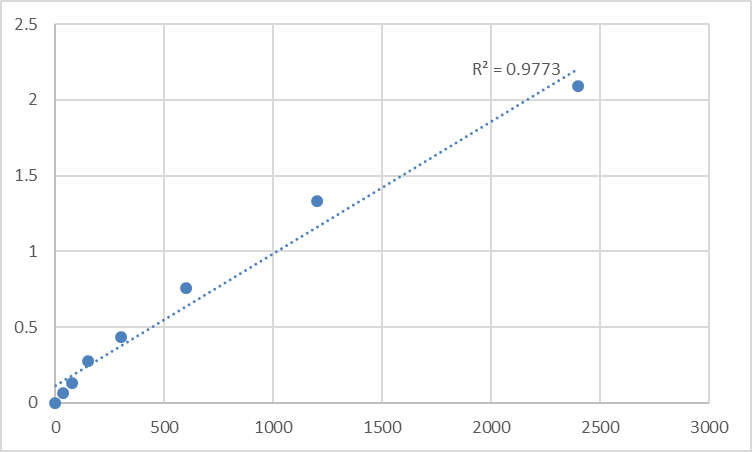 Fig.1. Human 28S ribosomal protein S24, mitochondrial (MRPS24) Standard Curve.