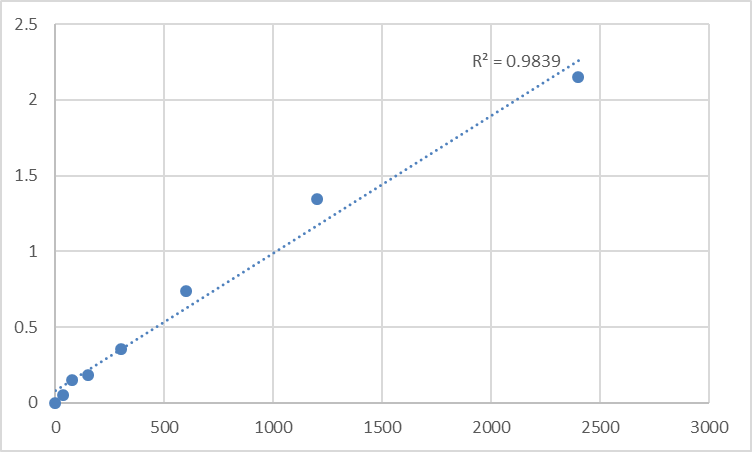 Fig.1. Human 28S ribosomal protein S22, mitochondrial (MRPS22) Standard Curve.