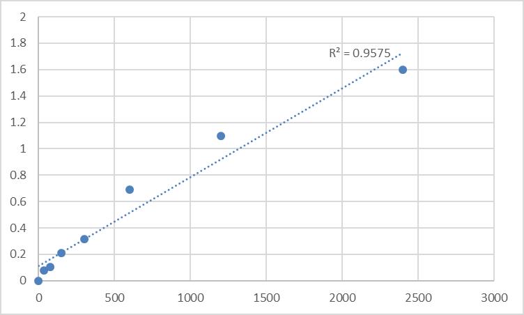 Fig.1. Human RRNA methyltransferase 1, mitochondrial (MRM1) Standard Curve.
