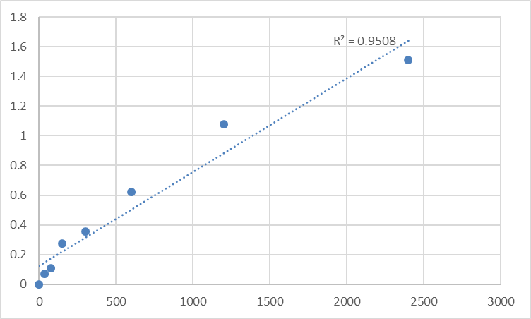 Fig.1. Human Methylthioribose-1-phosphate isomerase (MRI1) Standard Curve.
