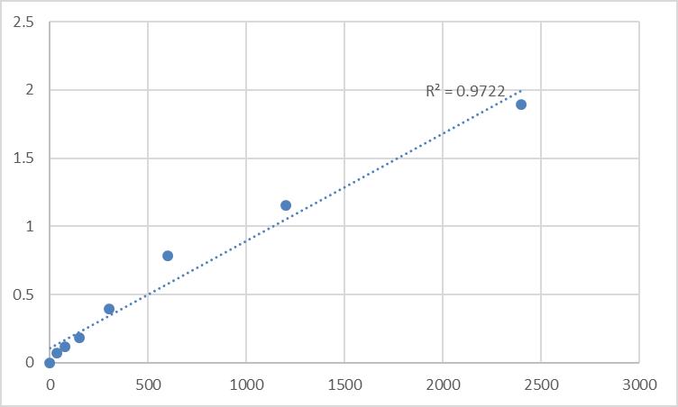 Fig.1. Human Double-strand break repair protein MRE11A (MRE11A) Standard Curve.