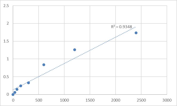 Fig.1. Human Macrophage mannose receptor 1 (MRC1L1) Standard Curve.