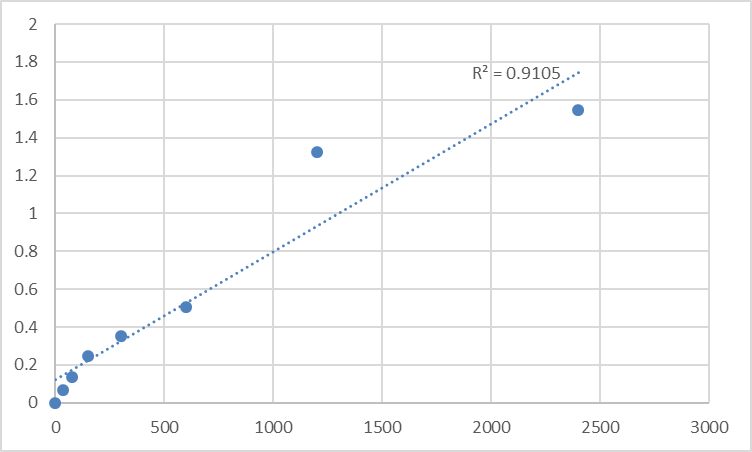 Fig.1. Human Ras-related protein M-Ras (MRAS) Standard Curve.