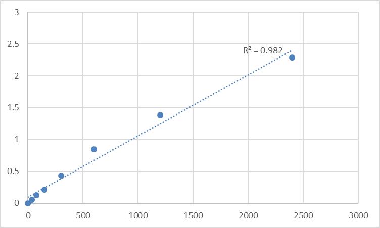 Fig.1. Human Melanocortin-2 receptor accessory protein 2 (MRAP2) Standard Curve.