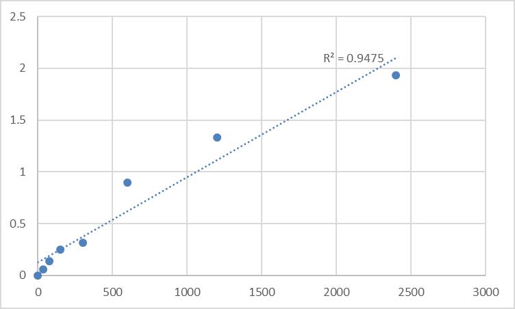 Fig.1. Human Myelin protein zero-like protein 3 (MPZL3) Standard Curve.