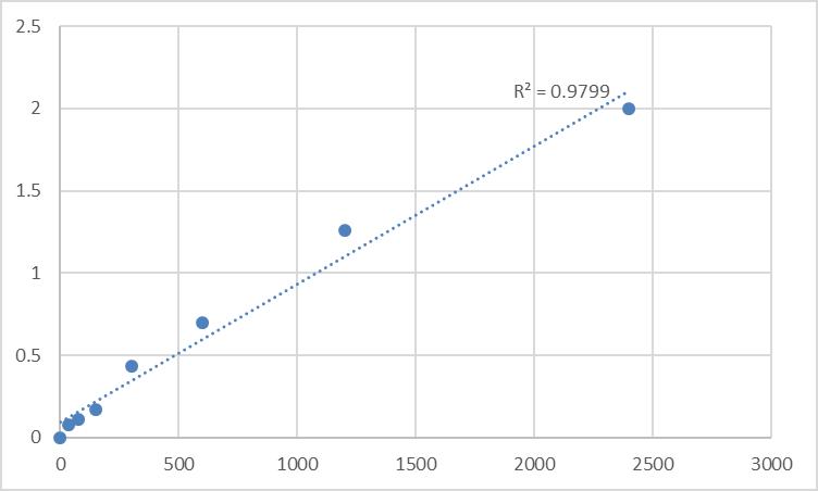 Fig.1. Human Mpv17-like protein (MPV17L) Standard Curve.