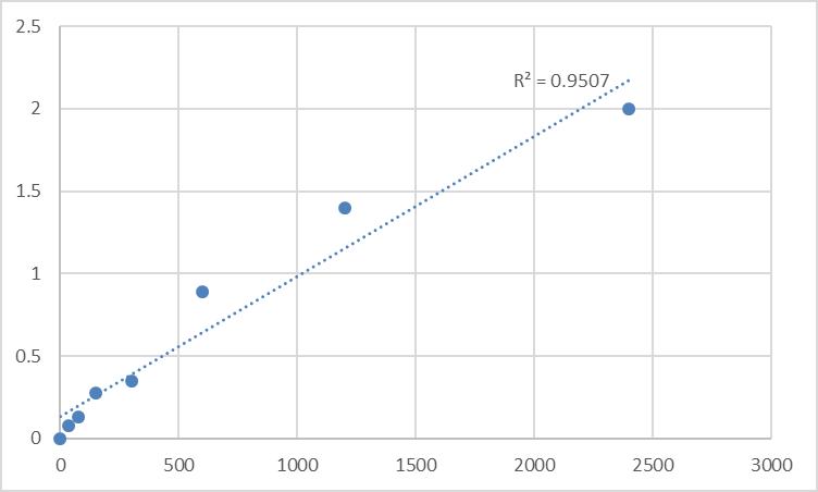 Fig.1. Human Protein Mpv17 (MPV17) Standard Curve.
