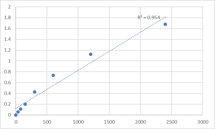 Fig.1. Human Metallophosphoesterase domain-containing protein 1 (MPPED1) Standard Curve.